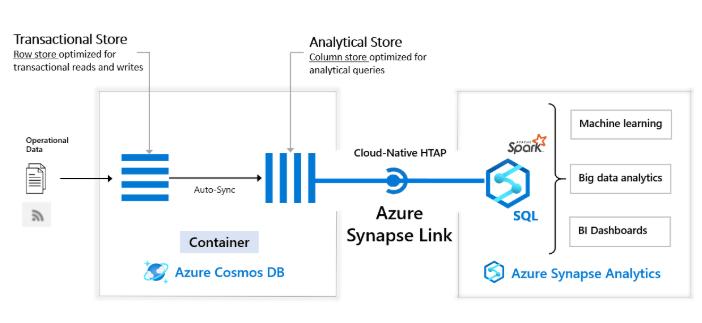 Azure Synapse Link